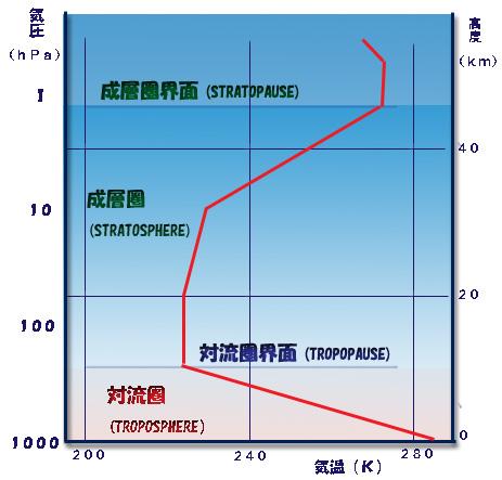 高度と絶対温度との関係グラフ