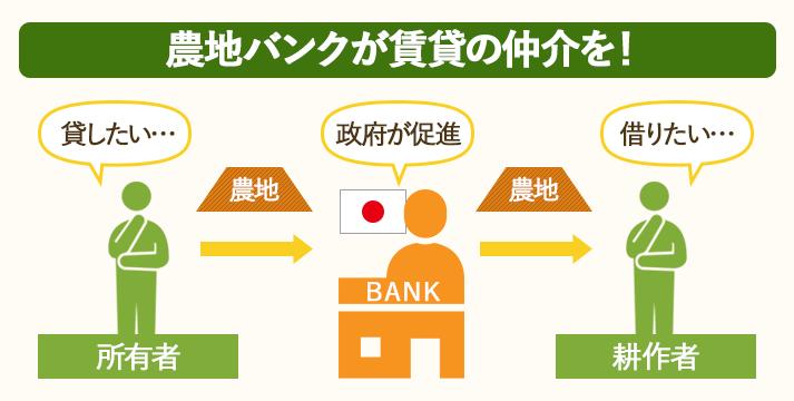 農地バンクの関係図