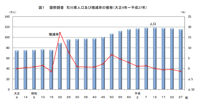 石川県の人口及び増減率の推移を表したグラフ