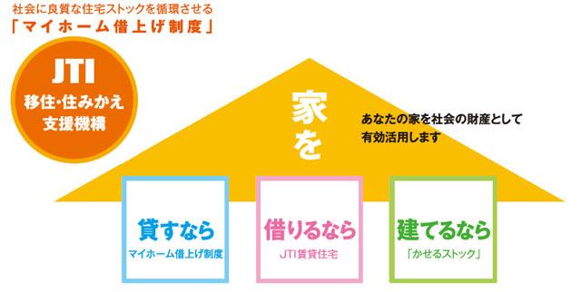 JTI制度の概略図